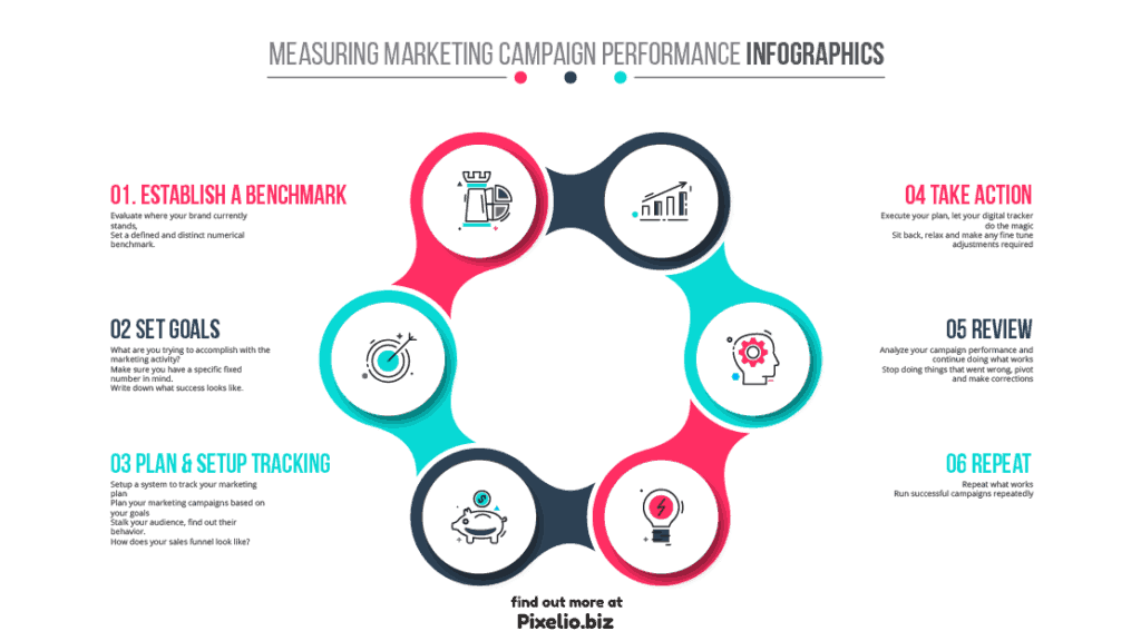 Measuring Marketing Performance Infographics